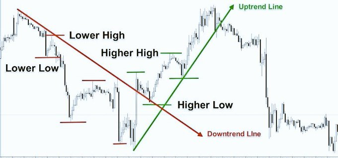 Trend line simplified