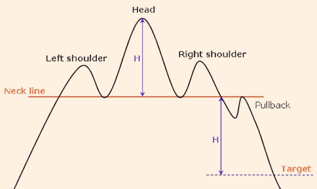 Head & Shoulder Simplified