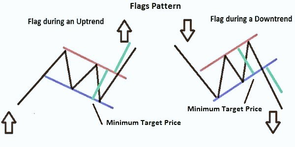 Flag Pattern Simplified